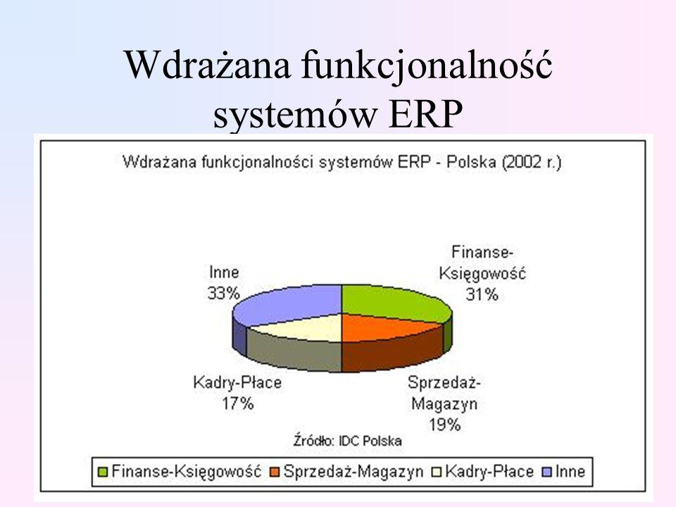 Wdrażana funkcjonalność systemów ERP