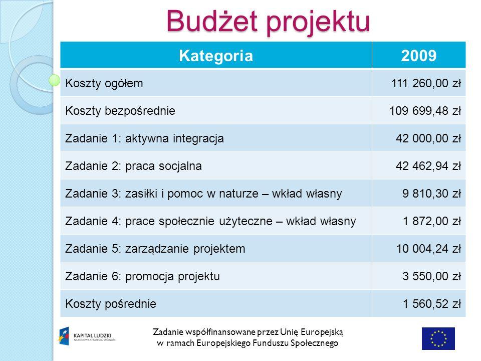 Zadanie współfinansowane przez Unię Europejską w ramach Europejskiego Funduszu Społecznego Kategoria2009 Koszty ogółem111 260,00 zł Koszty bezpośrednie109 699,48 zł Zadanie 1: aktywna integracja42 000,00 zł Zadanie 2: praca socjalna42 462,94 zł Zadanie 3: zasiłki i pomoc w naturze – wkład własny9 810,30 zł Zadanie 4: prace społecznie użyteczne – wkład własny1 872,00 zł Zadanie 5: zarządzanie projektem10 004,24 zł Zadanie 6: promocja projektu3 550,00 zł Koszty pośrednie1 560,52 zł Budżet projektu