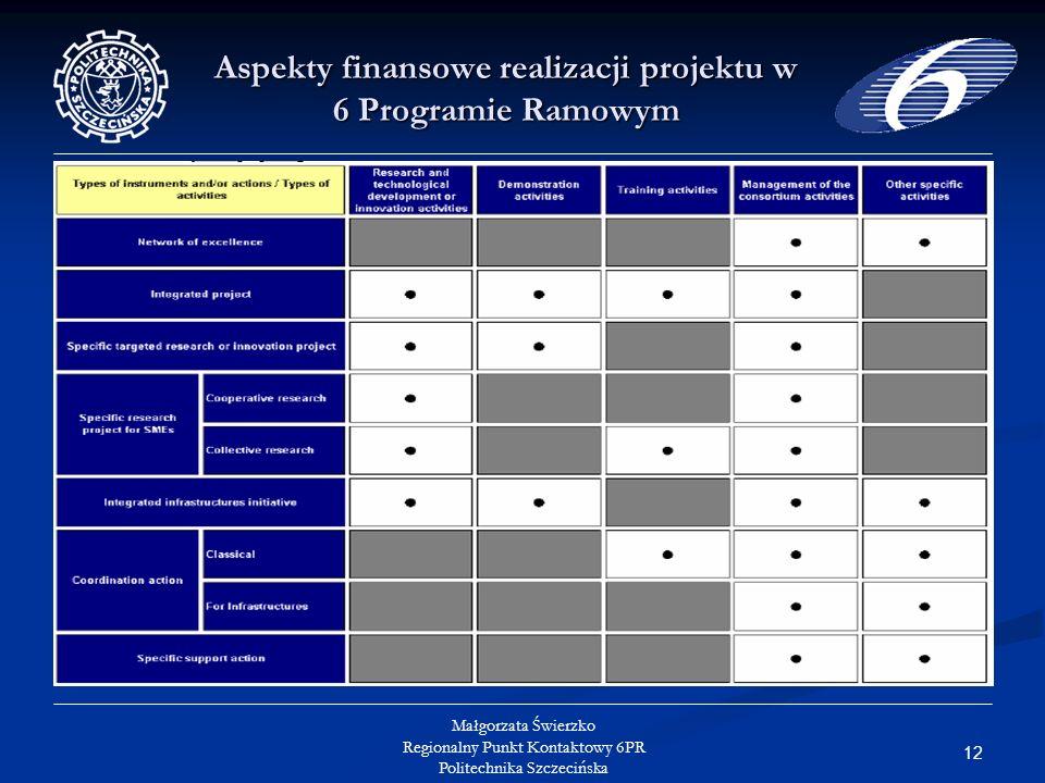 12 Małgorzata Świerzko Regionalny Punkt Kontaktowy 6PR Politechnika Szczecińska Aspekty finansowe realizacji projektu w 6 Programie Ramowym
