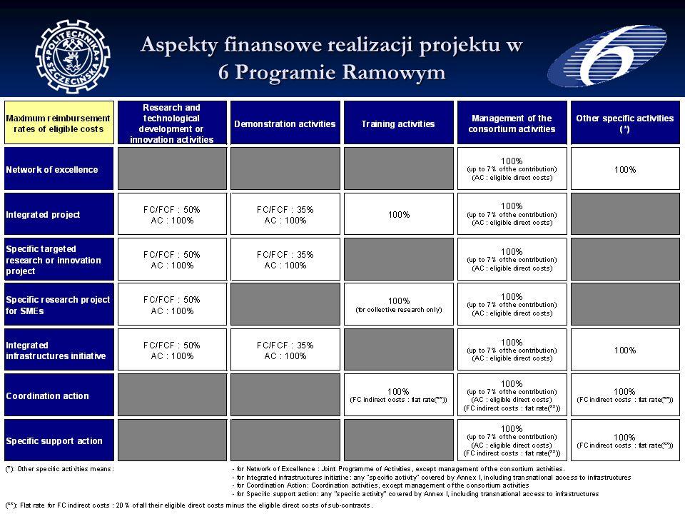 35 Małgorzata Świerzko Regionalny Punkt Kontaktowy 6PR Politechnika Szczecińska Aspekty finansowe realizacji projektu w 6 Programie Ramowym