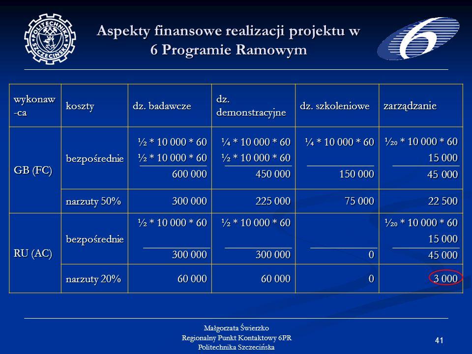 41 Małgorzata Świerzko Regionalny Punkt Kontaktowy 6PR Politechnika Szczecińska Aspekty finansowe realizacji projektu w 6 Programie Ramowym wykonaw -ca koszty dz.