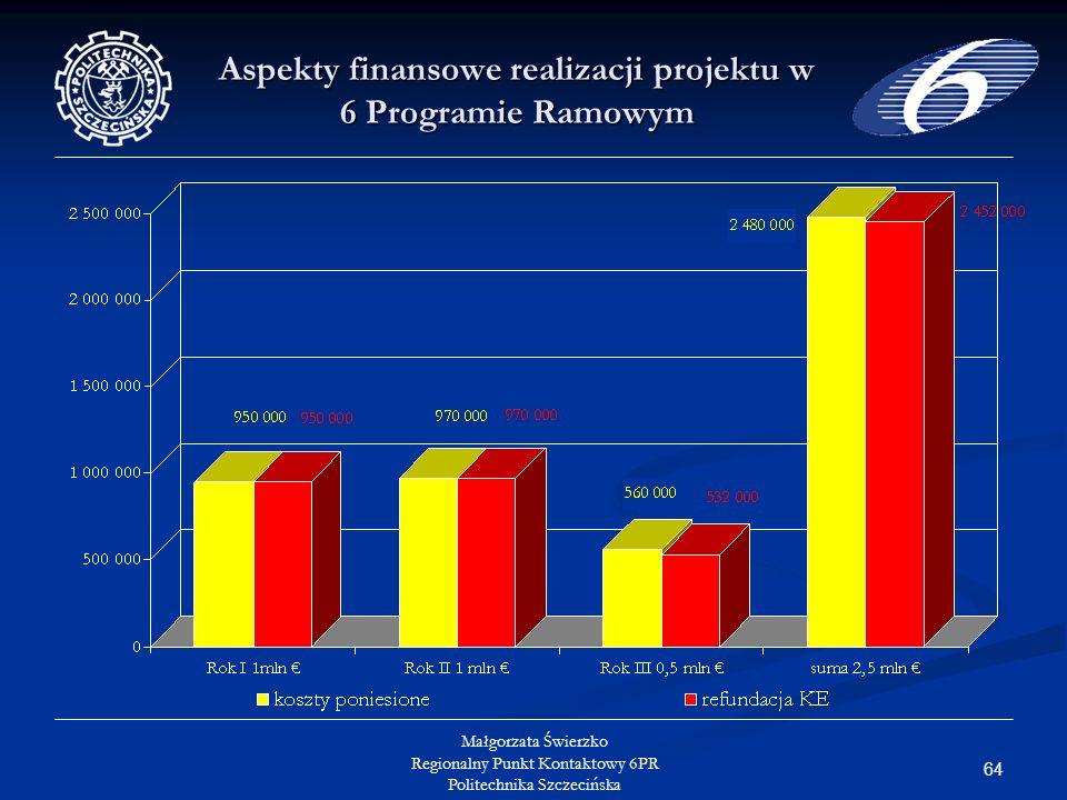 64 Małgorzata Świerzko Regionalny Punkt Kontaktowy 6PR Politechnika Szczecińska Aspekty finansowe realizacji projektu w 6 Programie Ramowym