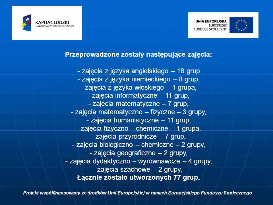 Przeprowadzone zostały następujące zajęcia: - zajęcia z języka angielskiego – 18 grup - zajęcia z języka niemieckiego – 8 grup, - zajęcia z języka włoskiego – 1 grupa, - zajęcia informatyczne – 11 grup, - zajęcia matematyczne – 7 grup, - zajęcia matematyczno – fizyczne – 3 grupy, - zajęcia humanistyczne – 11 grup, - zajęcia fizyczno – chemiczne – 1 grupa, - zajęcia przyrodnicze – 7 grup, - zajęcia biologiczno – chemiczne – 2 grupy, - zajęcia geograficzne – 2 grupy, - zajęcia dydaktyczno – wyrównawcze – 4 grupy, -zajęcia szachowe – 2 grupy, Łącznie zostało utworzonych 77 grup.