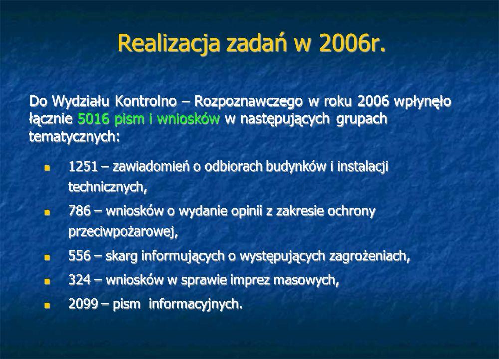 Realizacja zadań w 2006r. Do Wydziału Kontrolno – Rozpoznawczego w roku 2006 wpłynęło łącznie 5016 pism i wniosków w następujących grupach tematycznyc