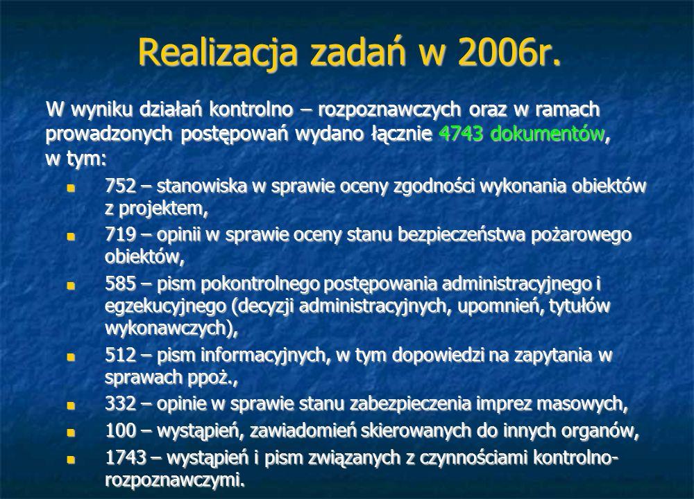 Realizacja zadań w 2006r. W wyniku działań kontrolno – rozpoznawczych oraz w ramach prowadzonych postępowań wydano łącznie 4743 dokumentów, w tym: 752