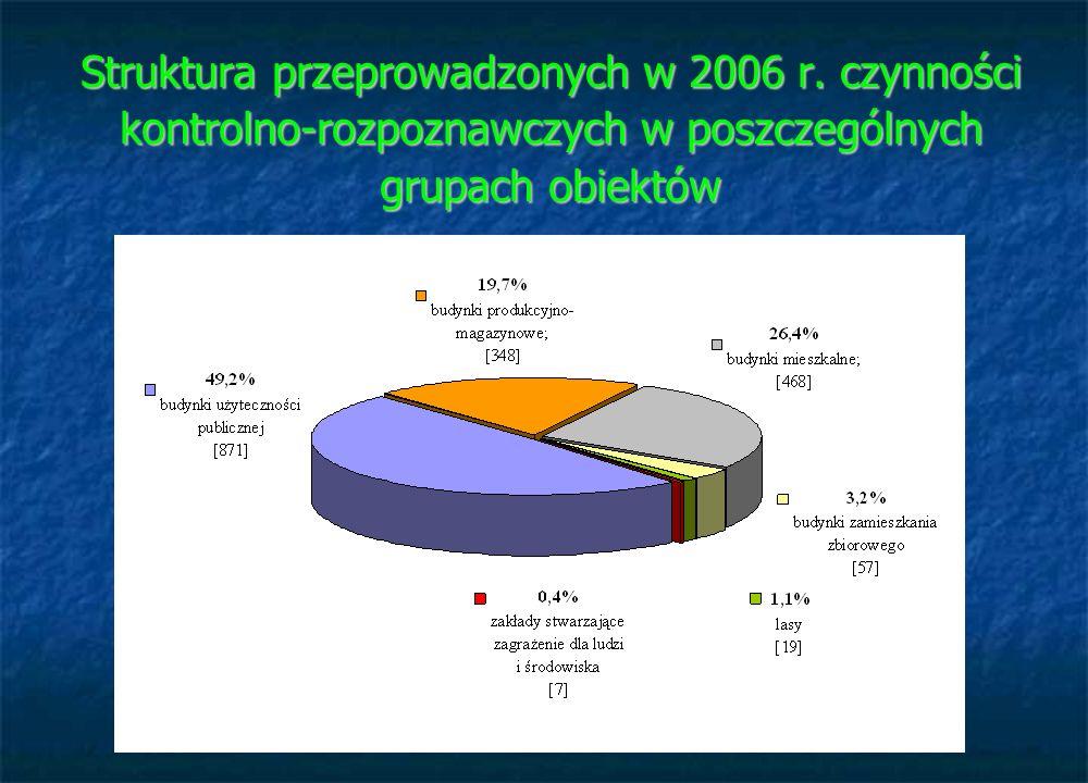 Struktura przeprowadzonych w 2006 r. czynności kontrolno-rozpoznawczych w poszczególnych grupach obiektów