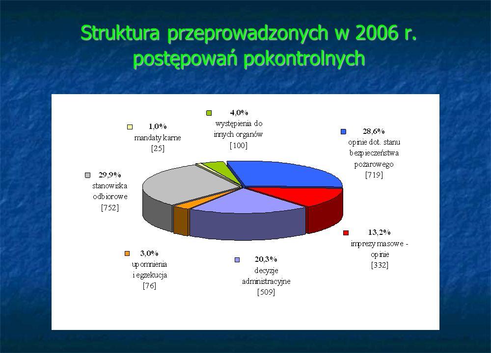 Struktura przeprowadzonych w 2006 r. postępowań pokontrolnych