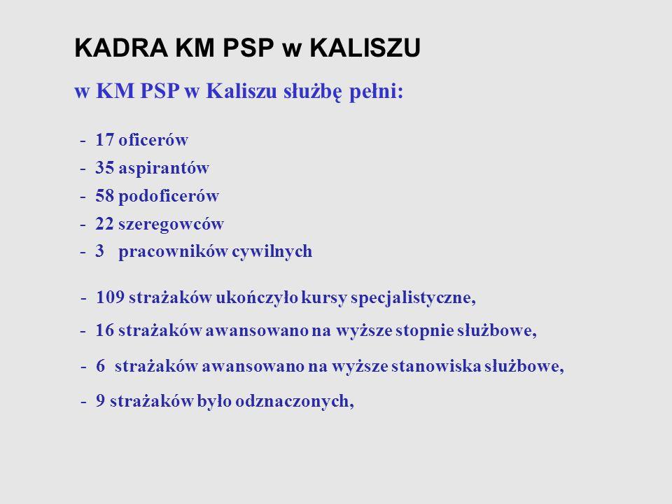 KADRA KM PSP w KALISZU w KM PSP w Kaliszu służbę pełni: - 17 oficerów - 109 strażaków ukończyło kursy specjalistyczne, - 35 aspirantów - 58 podoficeró