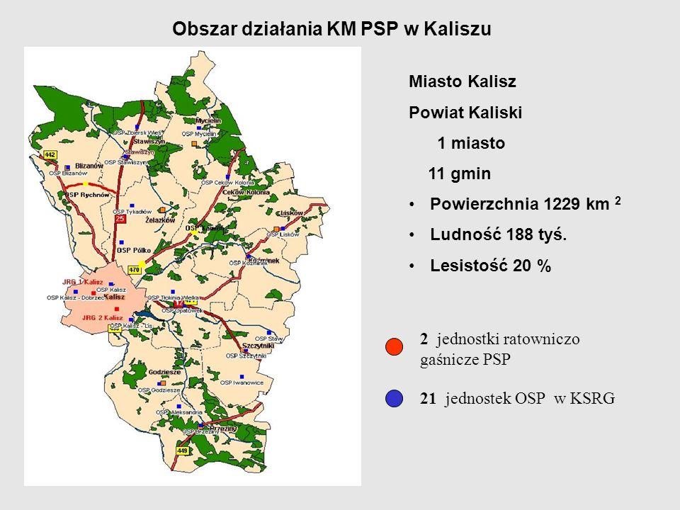 Obszar działania KM PSP w Kaliszu 2 jednostki ratowniczo gaśnicze PSP 21 jednostek OSP w KSRG Miasto Kalisz Powiat Kaliski 1 miasto 11 gmin Powierzchn