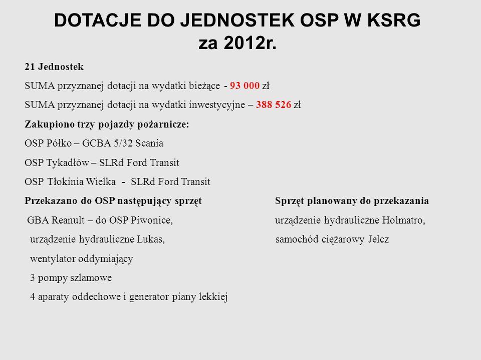 DOTACJE DO JEDNOSTEK OSP W KSRG za 2012r. 21 Jednostek SUMA przyznanej dotacji na wydatki bieżące - 93 000 zł SUMA przyznanej dotacji na wydatki inwes