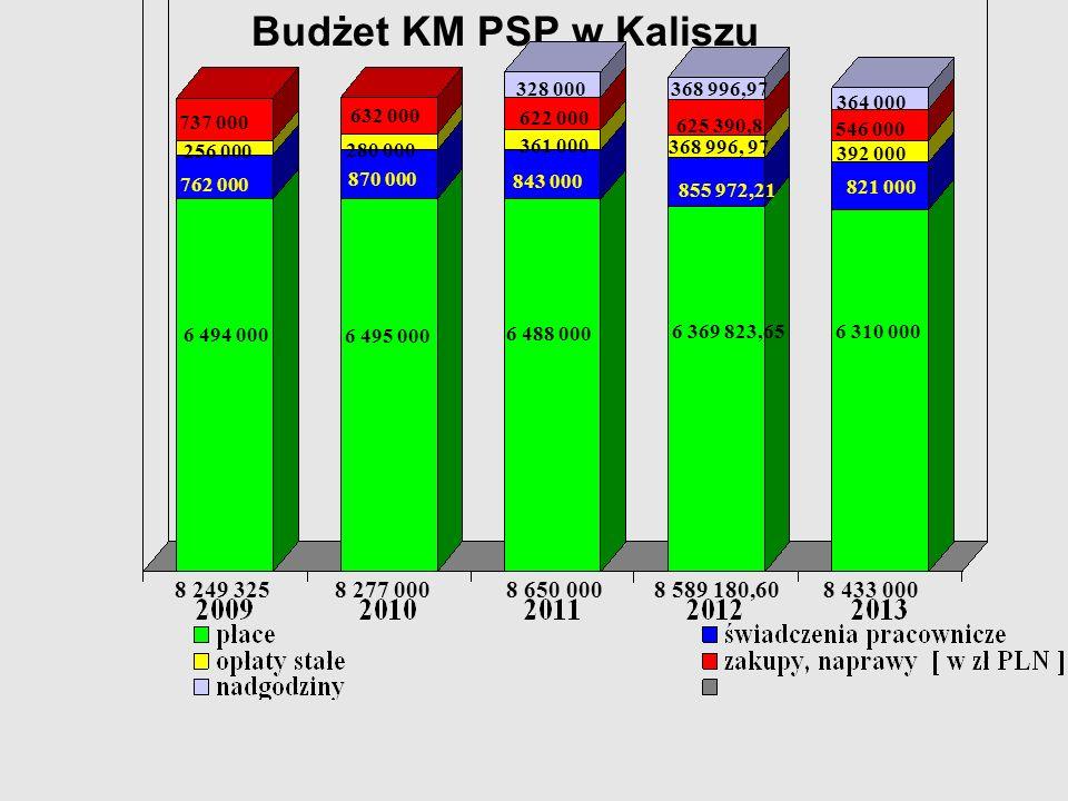 Budżet KM PSP w Kaliszu 6 494 000 762 000 737 000 256 000 8 650 0008 277 0008 249 325 632 000 280 000 6 495 000 870 000 8 589 180,60 6 488 000 843 000