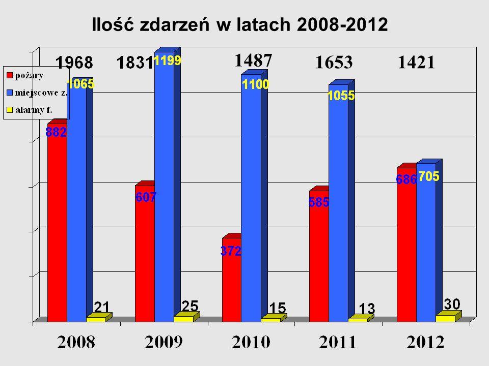 Ilość zdarzeń w latach 2008-2012 1421 1487 1653