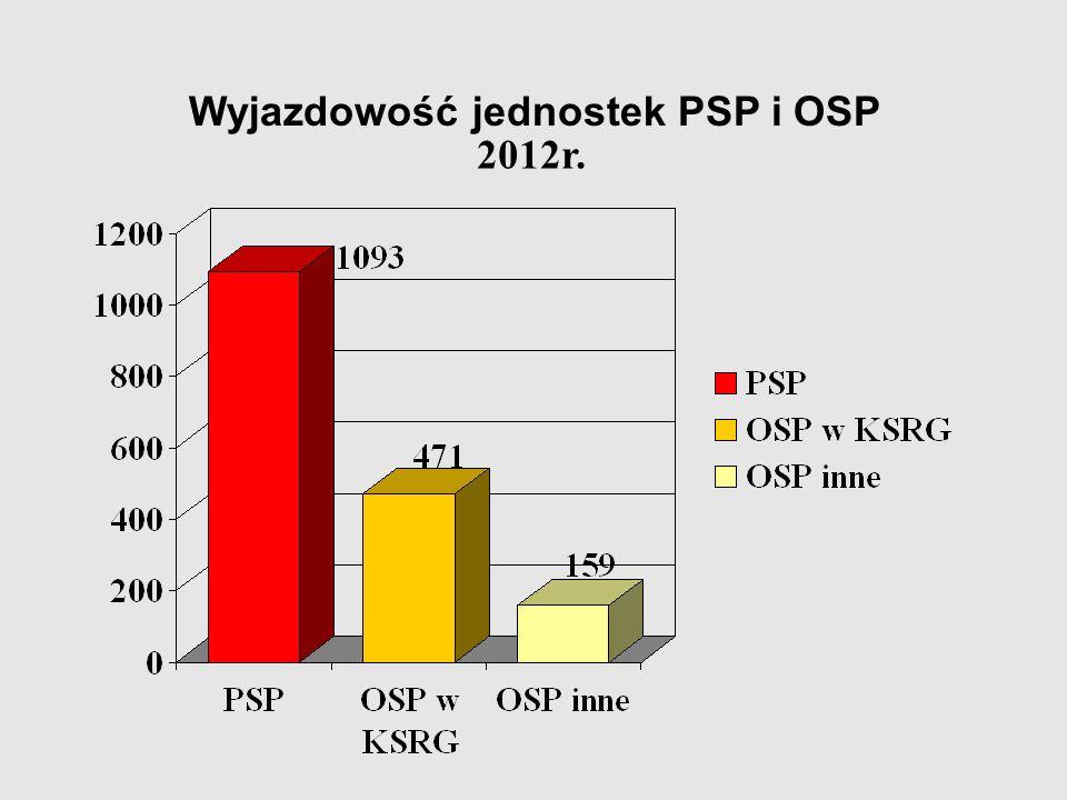 Wyjazdowość jednostek PSP i OSP 2012r.