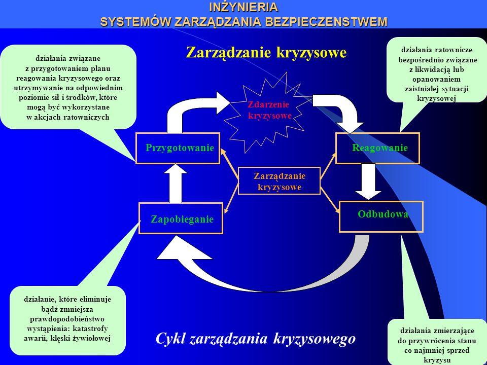 INŻYNIERIA SYSTEMÓW ZARZĄDZANIA BEZPIECZENSTWEM Zarządzanie kryzysowe Reagowanie Zdarzenie kryzysowe Odbudowa Zapobieganie Przygotowanie Zarządzanie k