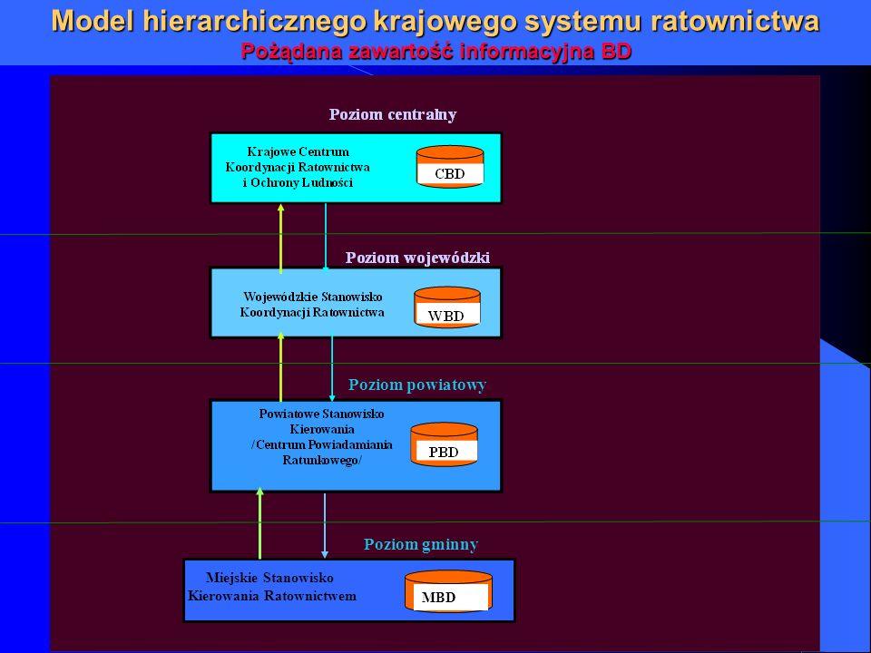 Model hierarchicznego krajowego systemu ratownictwa Pożądana zawartość informacyjna BD MBD Poziom powiatowy Poziom gminny Miejskie Stanowisko Kierowan