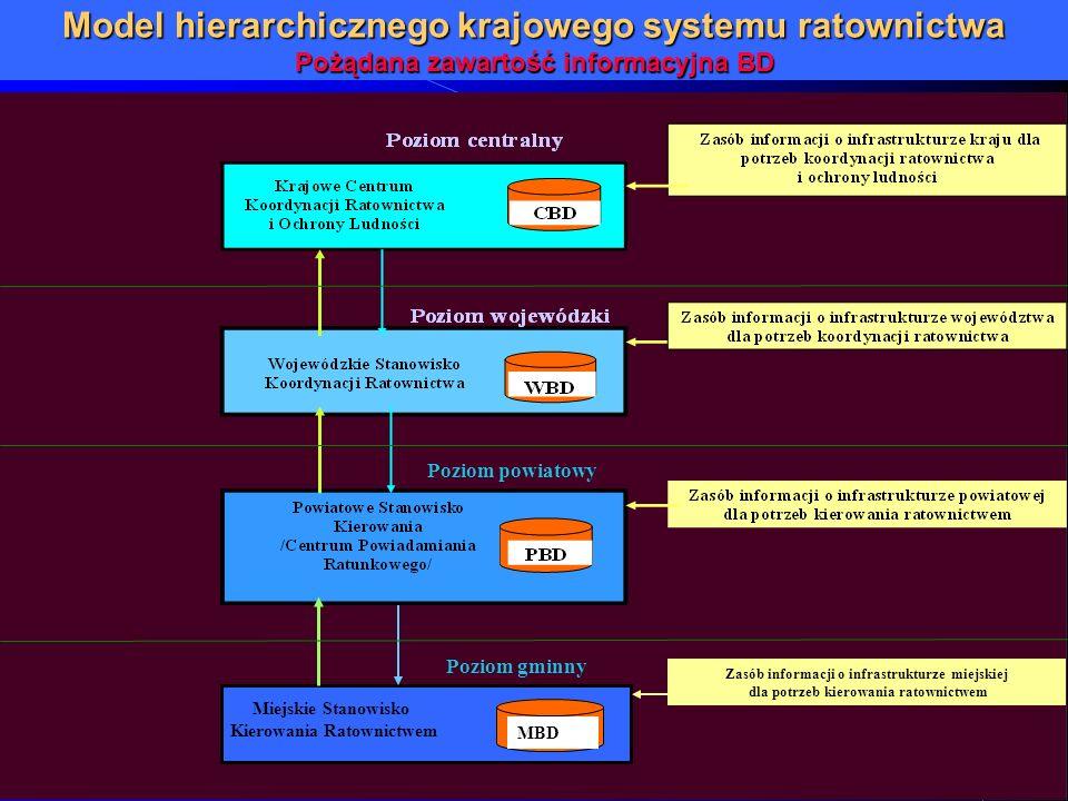 Model hierarchicznego krajowego systemu ratownictwa Pożądana zawartość informacyjna BD MBD Zasób informacji o infrastrukturze miejskiej dla potrzeb ki