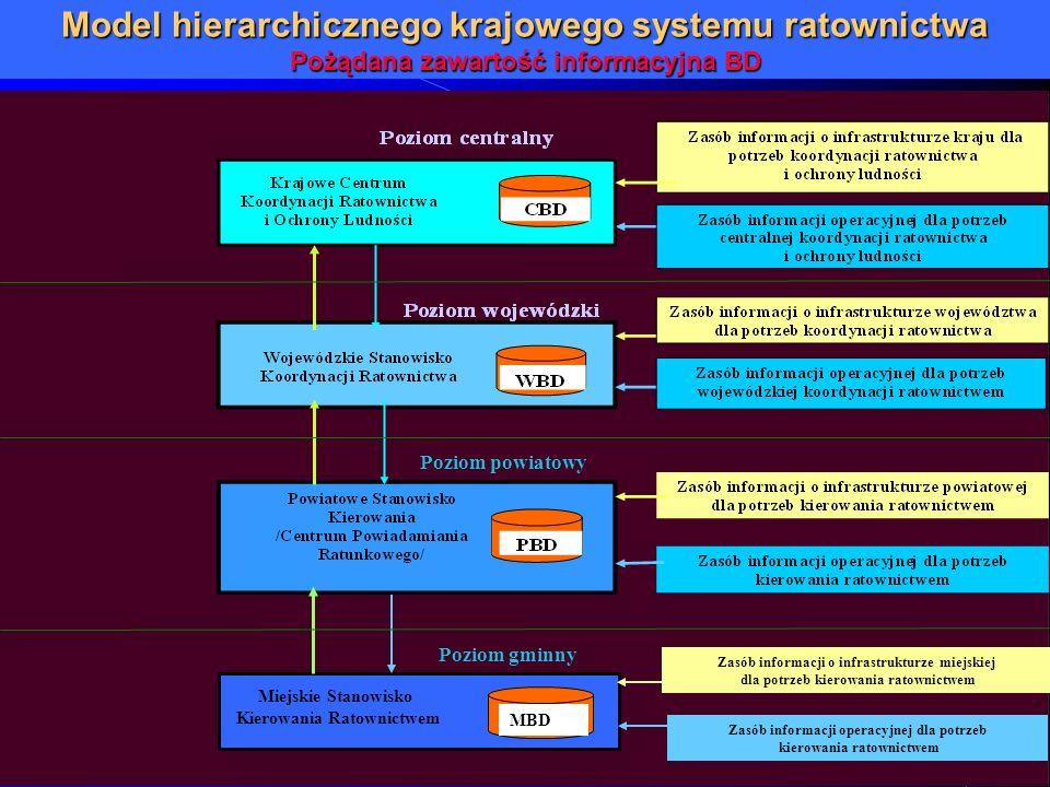 MBD Zasób informacji o infrastrukturze miejskiej dla potrzeb kierowania ratownictwem Zasób informacji operacyjnej dla potrzeb kierowania ratownictwem
