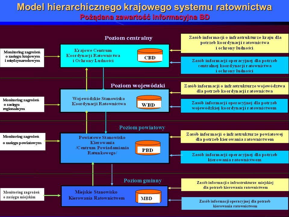 MBD Monitoring zagrożeń o zasięgu miejskim Zasób informacji o infrastrukturze miejskiej dla potrzeb kierowania ratownictwem Zasób informacji operacyjn