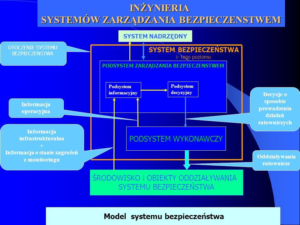 PODSYSTEM ZARZĄDZANIA BEZPIECZENSTWEM ŚRODOWISKO i OBIEKTY ODDZIAŁYWANIA SYSTEMU BEZPIECZEŃSTWA PODSYSTEM WYKONAWCZY SYSTEM BEZPIECZEŃSTWA i- tego poz
