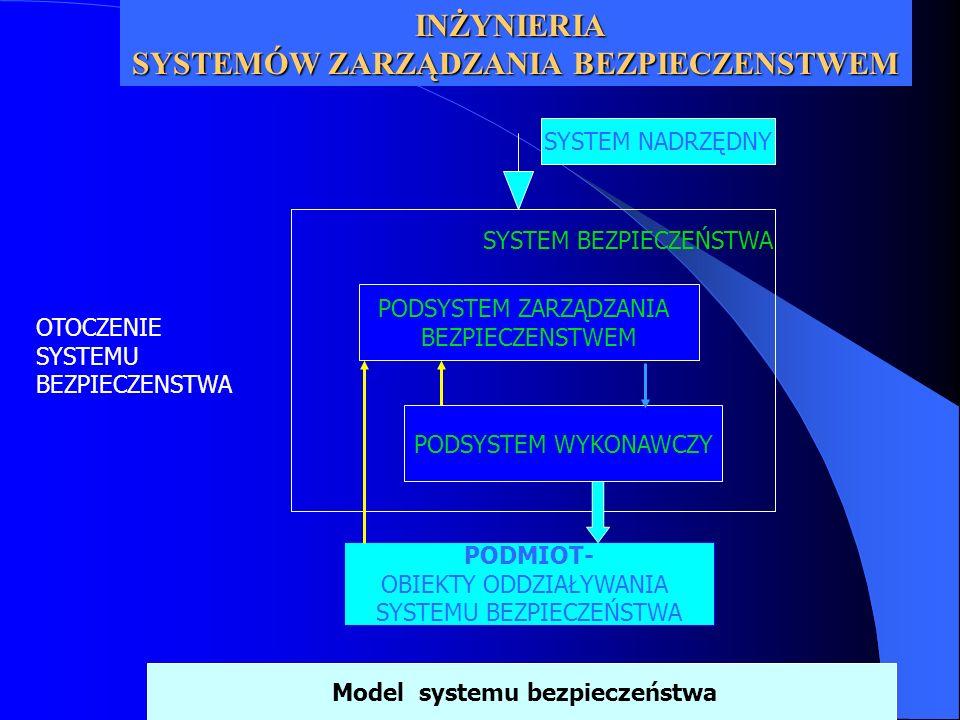 PODSYSTEM ZARZĄDZANIA BEZPIECZENSTWEM ŚRODOWISKO i OBIEKTY ODDZIAŁYWANIA SYSTEMU BEZPIECZEŃSTWA PODSYSTEM WYKONAWCZY SYSTEM BEZPIECZEŃSTWA i- tego poziomu Model systemu bezpieczeństwa SYSTEM NADRZĘDNY INŻYNIERIA SYSTEMÓW ZARZĄDZANIA BEZPIECZENSTWEM OTOCZENIE SYSTEMU BEZPIECZENSTWA Informacja operacyjna Informacja infrastrukturalna + Informacja o stanie zagrożeń z monitoringu Decyzje o sposobie prowadzenia działań ratowniczych Oddziaływania ratownicze Podsystem informacyjny Podsystem decyzyjny