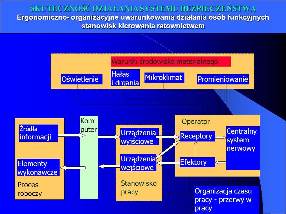 SKUTECZNOŚĆ DZIAŁANIA SYSTEMU BEZPIECZEŃSTWA Ergonomiczno- organizacyjne uwarunkowania działania osób funkcyjnych stanowisk kierowania ratownictwem Ce