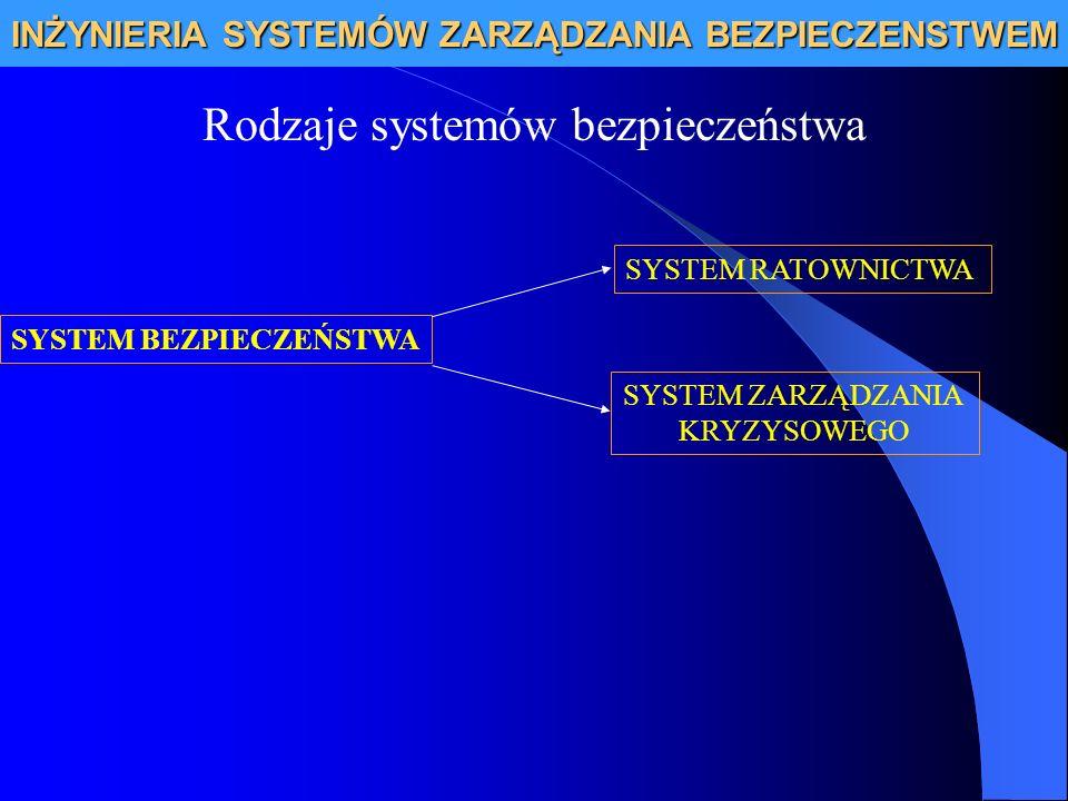 INŻYNIERIA SYSTEMÓW ZARZĄDZANIA BEZPIECZENSTWEM Zarządzanie kryzysowe Reagowanie Zdarzenie kryzysowe Odbudowa Zapobieganie Przygotowanie Zarządzanie kryzysowe Cykl zarządzania kryzysowego działania zmierzające do przywrócenia stanu co najmniej sprzed kryzysu działania ratownicze bezpośrednio związane z likwidacją lub opanowaniem zaistniałej sytuacji kryzysowej działania związane z przygotowaniem planu reagowania kryzysowego oraz utrzymywanie na odpowiednim poziomie sił i środków, które mogą być wykorzystane w akcjach ratowniczych działanie, które eliminuje bądź zmniejsza prawdopodobieństwo wystąpienia: katastrofy awarii, klęski żywiołowej