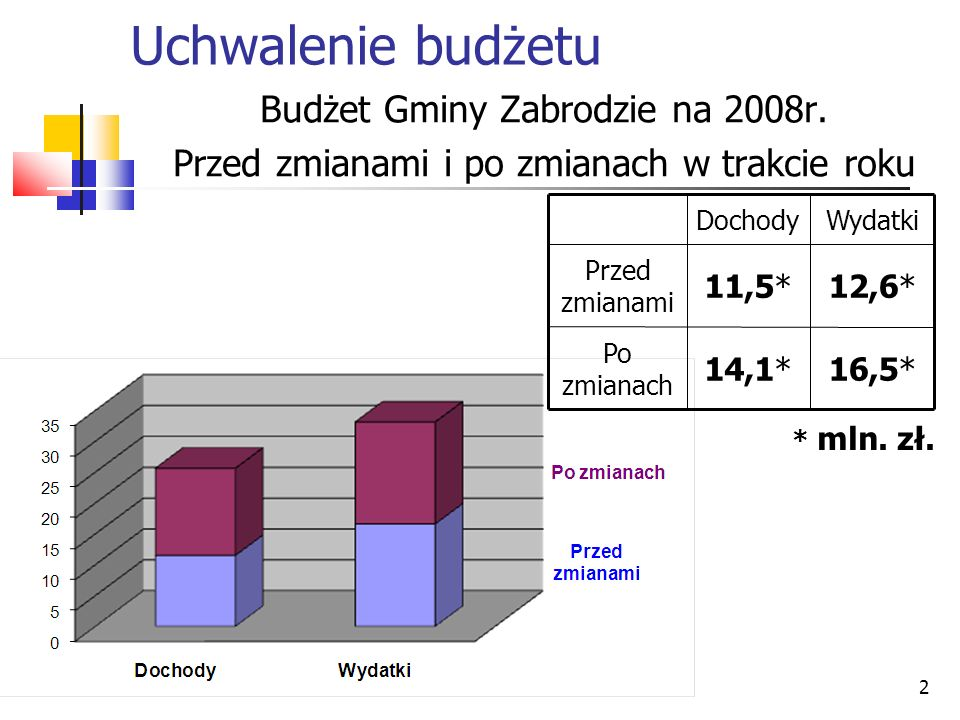 2 Uchwalenie budżetu Budżet Gminy Zabrodzie na 2008r. Przed zmianami i po zmianach w trakcie roku 16,5*14,1* Po zmianach 12,6*11,5* Przed zmianami Wyd