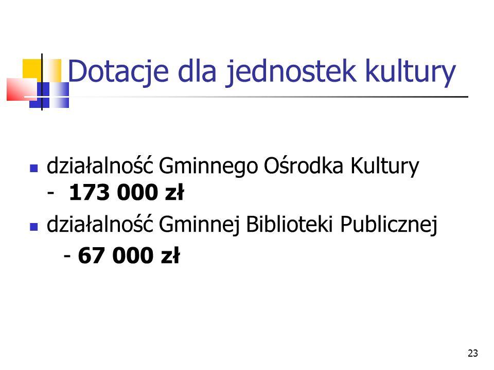 23 Dotacje dla jednostek kultury działalność Gminnego Ośrodka Kultury - 173 000 zł działalność Gminnej Biblioteki Publicznej - 67 000 zł