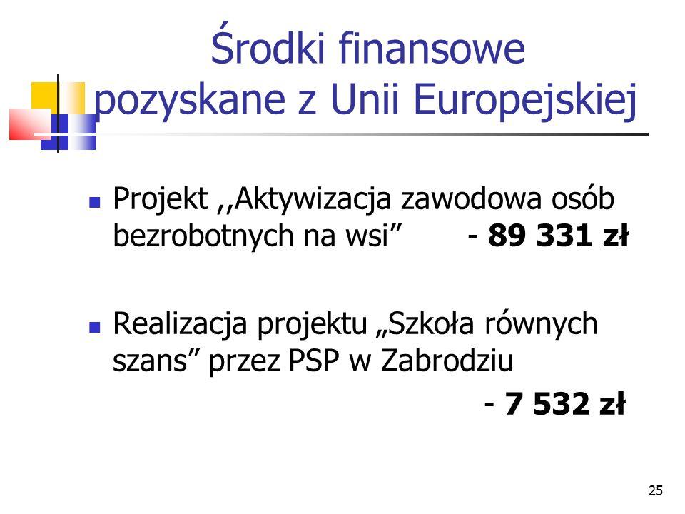 25 Środki finansowe pozyskane z Unii Europejskiej Projekt,,Aktywizacja zawodowa osób bezrobotnych na wsi - 89 331 zł Realizacja projektu Szkoła równych szans przez PSP w Zabrodziu - 7 532 zł