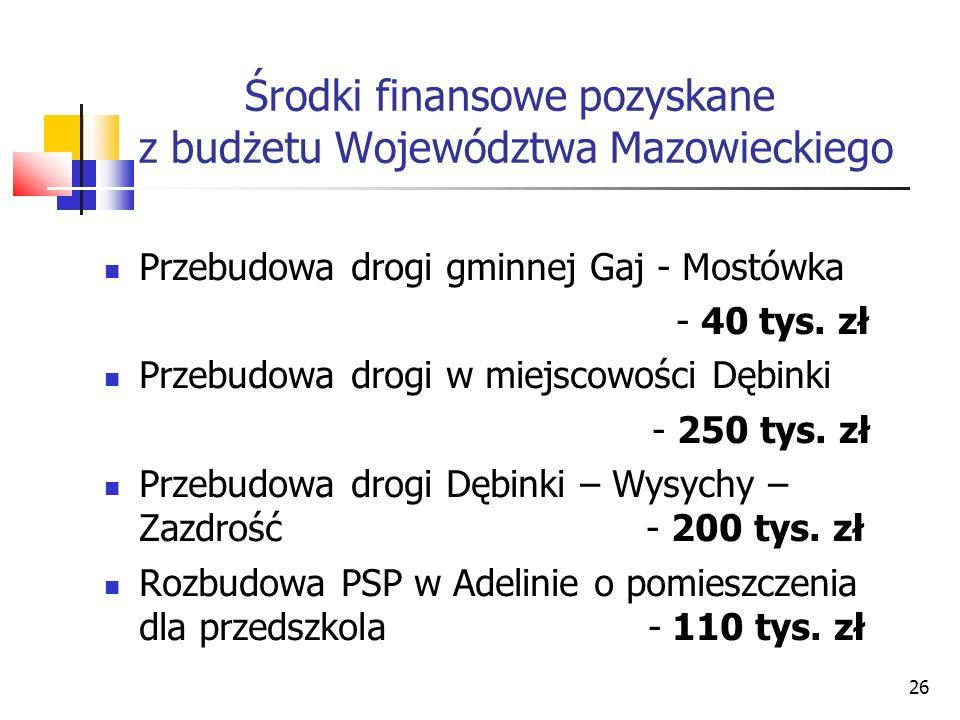 26 Środki finansowe pozyskane z budżetu Województwa Mazowieckiego Przebudowa drogi gminnej Gaj - Mostówka - 40 tys. zł Przebudowa drogi w miejscowości