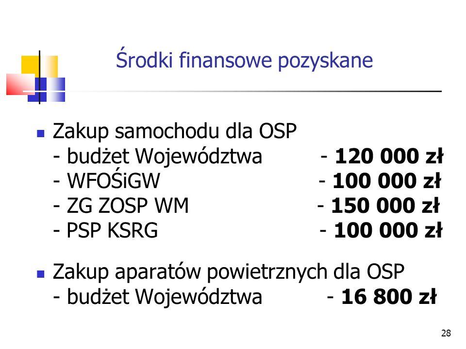 28 Środki finansowe pozyskane Zakup samochodu dla OSP - budżet Województwa - 120 000 zł - WFOŚiGW - 100 000 zł - ZG ZOSP WM - 150 000 zł - PSP KSRG -