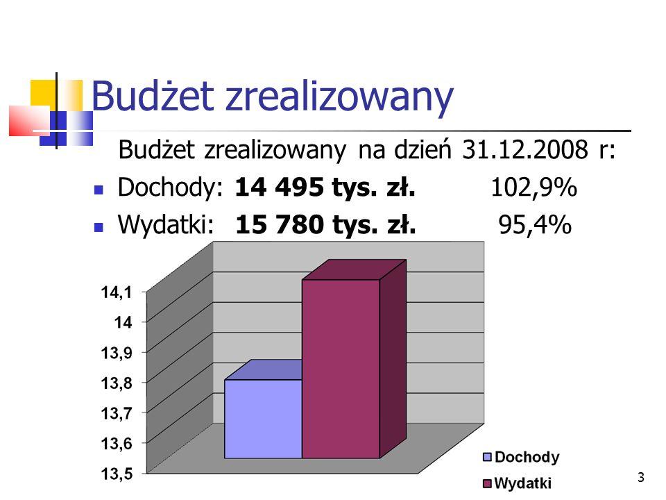 3 Budżet zrealizowany Budżet zrealizowany na dzień 31.12.2008 r: Dochody: 14 495 tys. zł. 102,9% Wydatki: 15 780 tys. zł. 95,4%