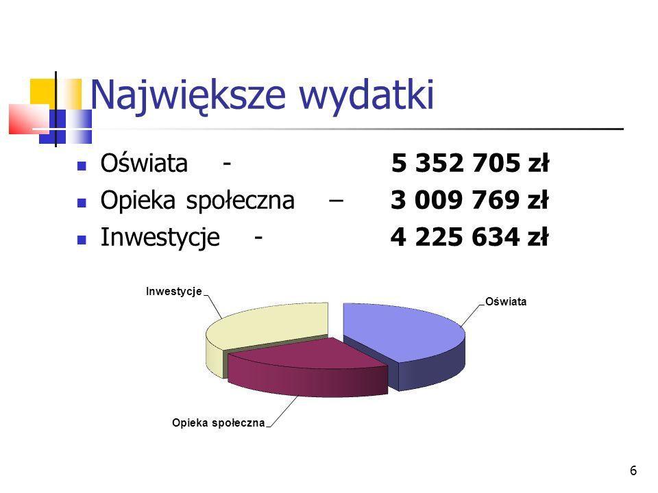 6 Największe wydatki Oświata - 5 352 705 zł Opieka społeczna – 3 009 769 zł Inwestycje - 4 225 634 zł