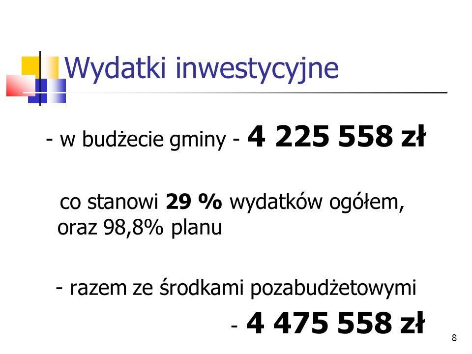 8 Wydatki inwestycyjne - w budżecie gminy - 4 225 558 zł co stanowi 29 % wydatków ogółem, oraz 98,8% planu - razem ze środkami pozabudżetowymi - 4 475