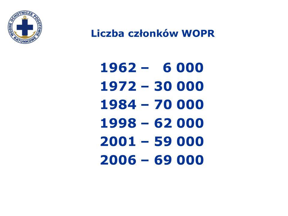 Liczba członków WOPR 1962 – 6 000 1972 – 30 000 1984 – 70 000 1998 – 62 000 2001 – 59 000 2006 – 69 000