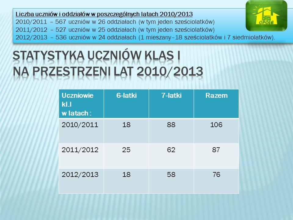 Uczniowie kl.I w latach : 6-latki7-latkiRazem 2010/20111888106 2011/2012256287 2012/2013185876 Liczba uczniów i oddziałów w poszczególnych latach 2010