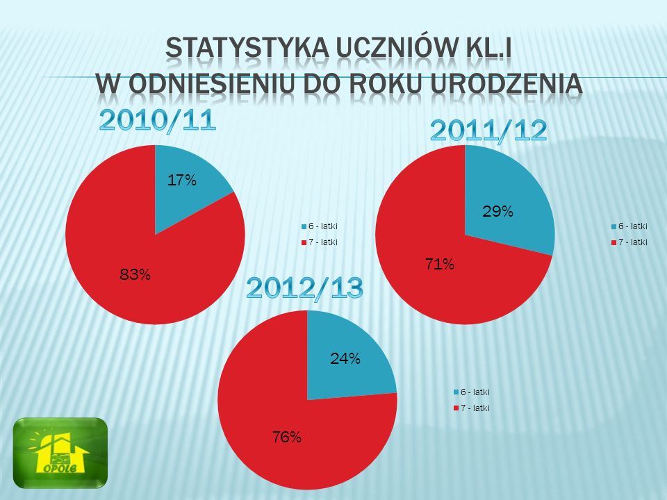 17% 83% 29% 71% 24% 76%