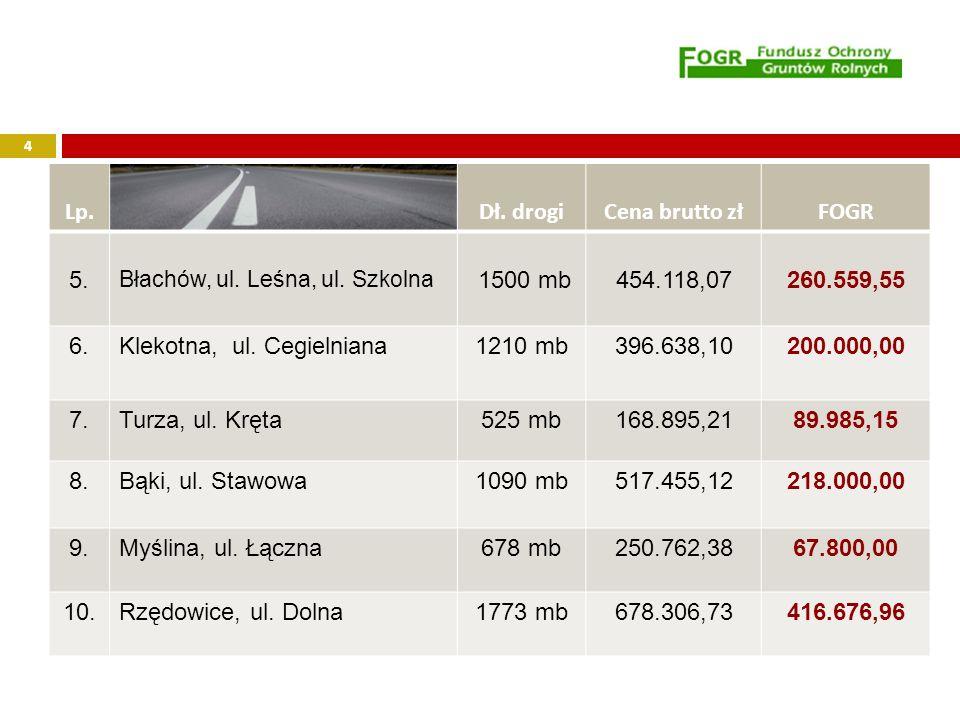Usuwanie wyrobów zawierających azbest z terenu miasta i gminy Dobrodzień W ramach ww.