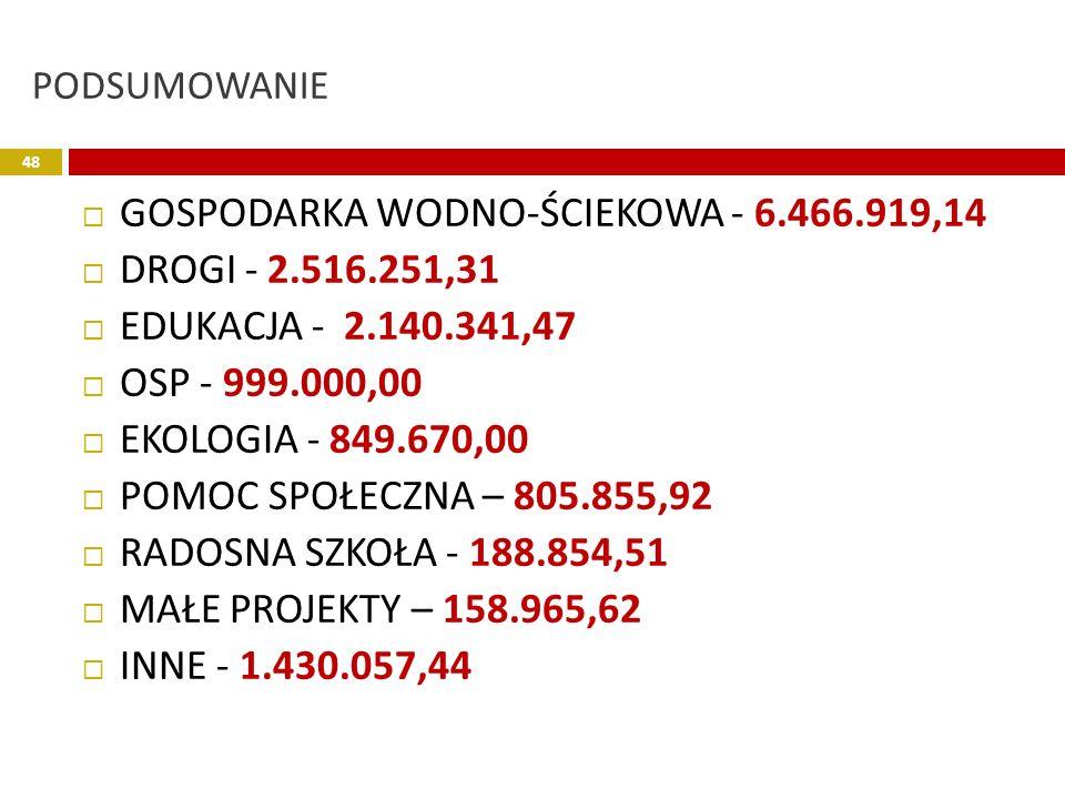 PODSUMOWANIE GOSPODARKA WODNO-ŚCIEKOWA - 6.466.919,14 DROGI - 2.516.251,31 EDUKACJA - 2.140.341,47 OSP - 999.000,00 EKOLOGIA - 849.670,00 POMOC SPOŁEC