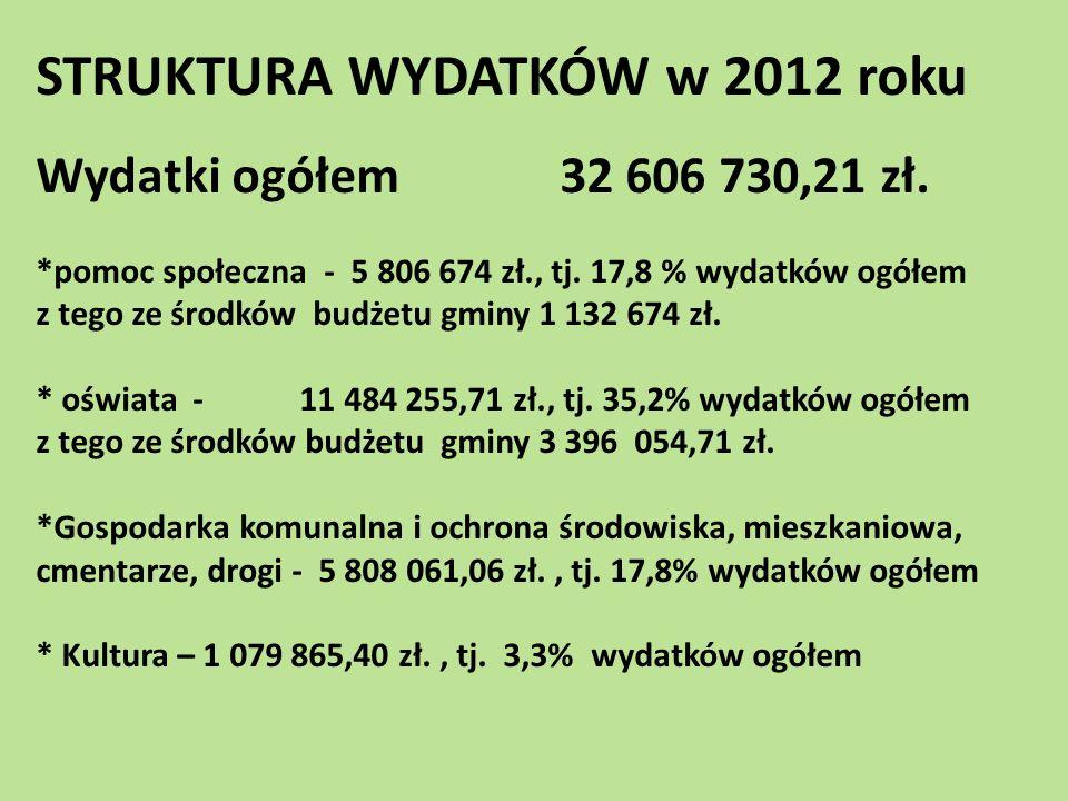 STRUKTURA WYDATKÓW w 2012 roku Wydatki ogółem 32 606 730,21 zł. *pomoc społeczna - 5 806 674 zł., tj. 17,8 % wydatków ogółem z tego ze środków budżetu