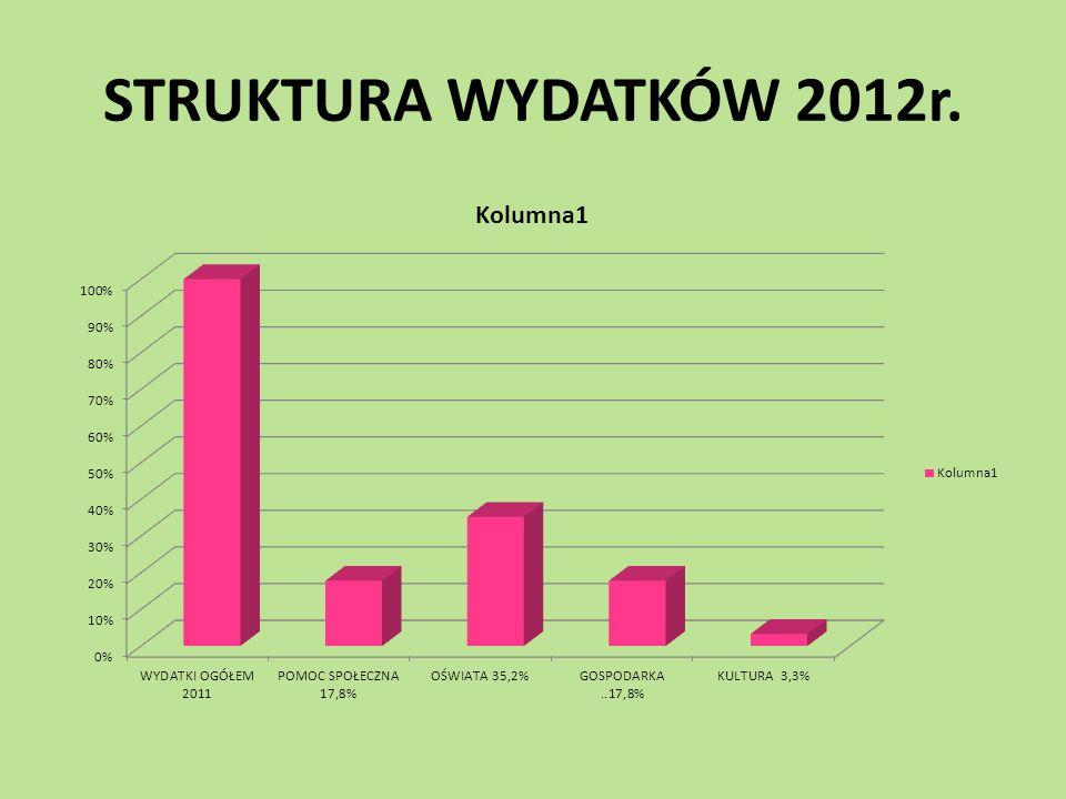 STRUKTURA WYDATKÓW 2012r.
