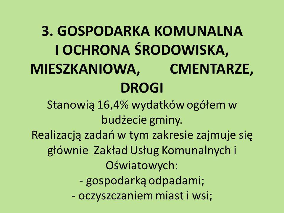 3. GOSPODARKA KOMUNALNA I OCHRONA ŚRODOWISKA, MIESZKANIOWA, CMENTARZE, DROGI Stanowią 16,4% wydatków ogółem w budżecie gminy. Realizacją zadań w tym z