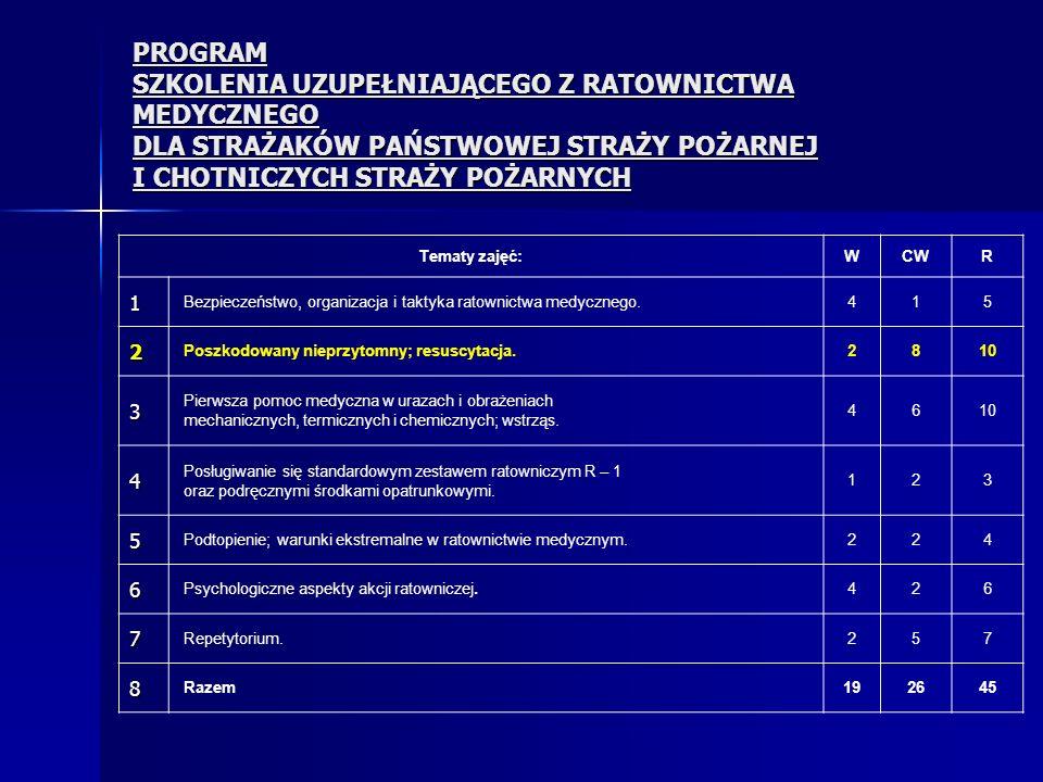 Lp.Temat Liczba godzin TPR 1.Organizacja ratownictwa medycznego (podstawy prawne).
