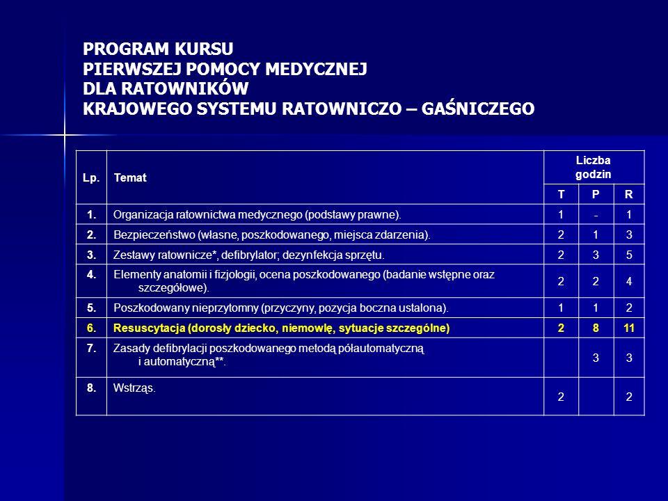 Lp.Temat Liczba godzin TPR 1.Organizacja ratownictwa medycznego (podstawy prawne). 1-1 2.Bezpieczeństwo (własne, poszkodowanego, miejsca zdarzenia). 2