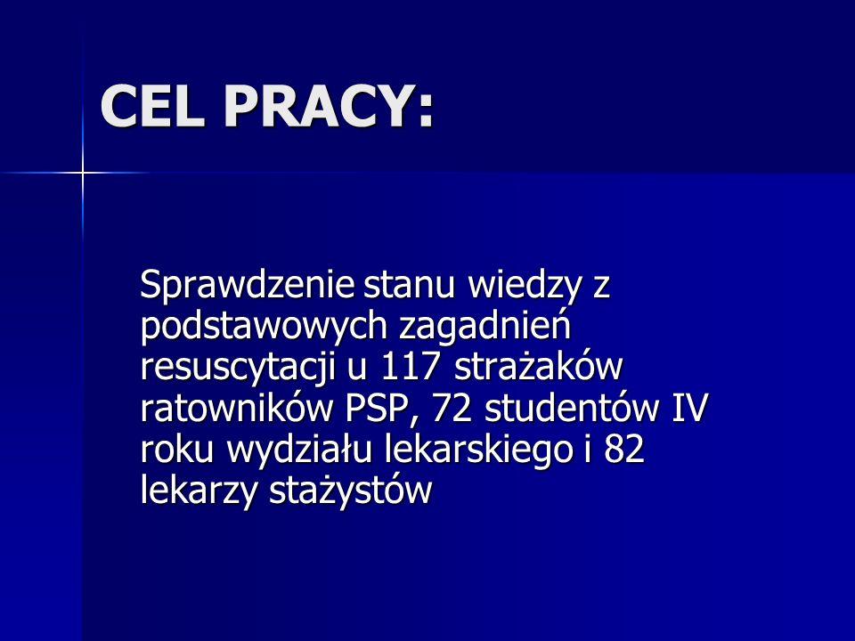 CEL PRACY: Sprawdzenie stanu wiedzy z podstawowych zagadnień resuscytacji u 117 strażaków ratowników PSP, 72 studentów IV roku wydziału lekarskiego i