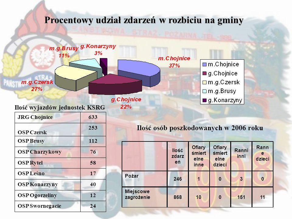 Procentowy udział zdarzeń w rozbiciu na gminy Ilość wyjazdów jednostek KSRG JRG Chojnice633 OSP Czersk 253 OSP Brusy112 OSP Charzykowy76 OSP Rytel58 O