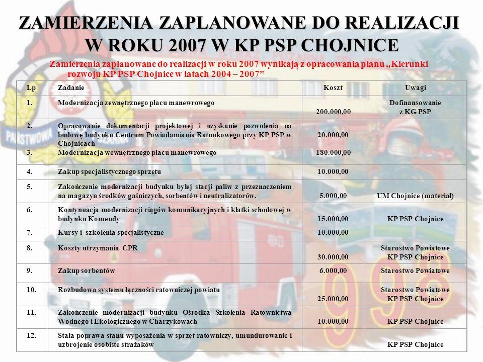 Zamierzenia zaplanowane do realizacji w roku 2007 wynikają z opracowania planu Kierunki rozwoju KP PSP Chojnice w latach 2004 – 2007 ZAMIERZENIA ZAPLA