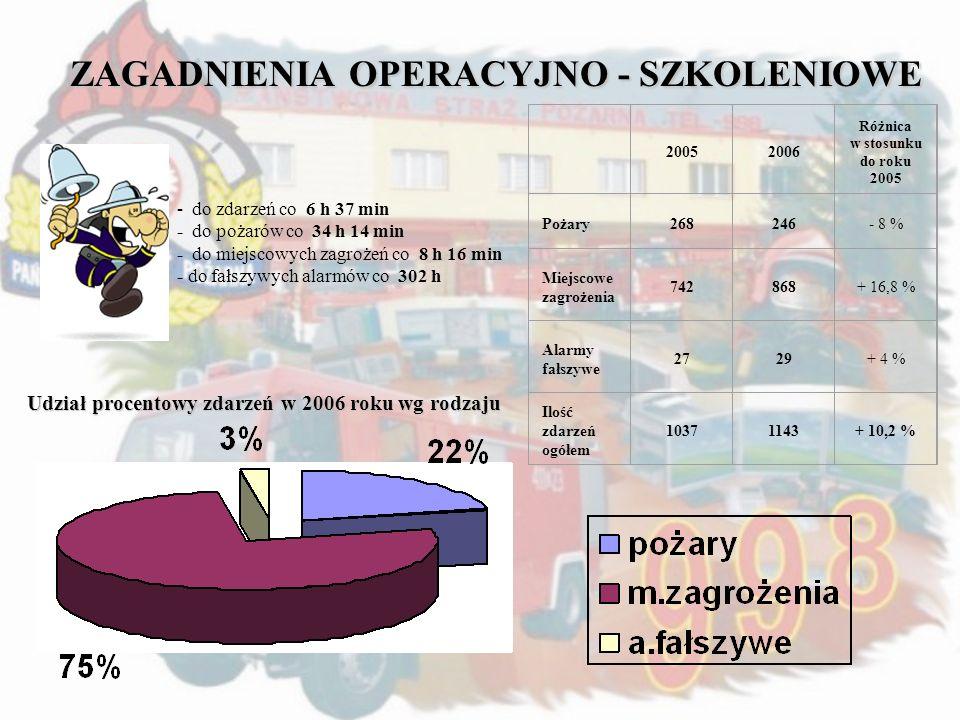 ZAGADNIENIA OPERACYJNO - SZKOLENIOWE 20052006 Różnica w stosunku do roku 2005 Pożary268246- 8 % Miejscowe zagrożenia 742868+ 16,8 % Alarmy fałszywe 27