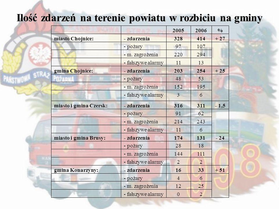Ilość zdarzeń na terenie powiatu w rozbiciu na gminy 20052006% miasto Chojnice:- zdarzenia328414+ 27 - pożary97107 - m. zagrożenia220294 - fałszywe al