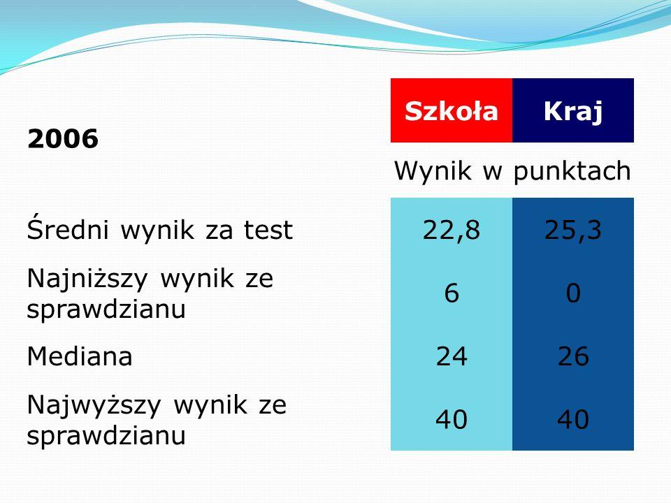 2006 SzkołaKraj Wynik w punktach Średni wynik za test22,825,3 Najniższy wynik ze sprawdzianu 60 Mediana2426 Najwyższy wynik ze sprawdzianu 40